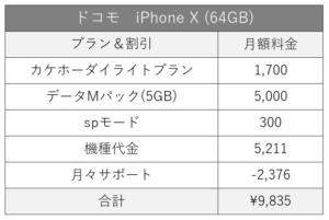 ドコモのiPhone料金