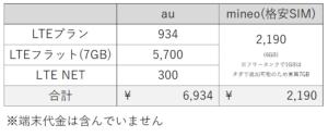 LTEフラットとの比較